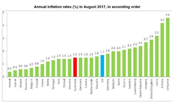 inflazione eurozona