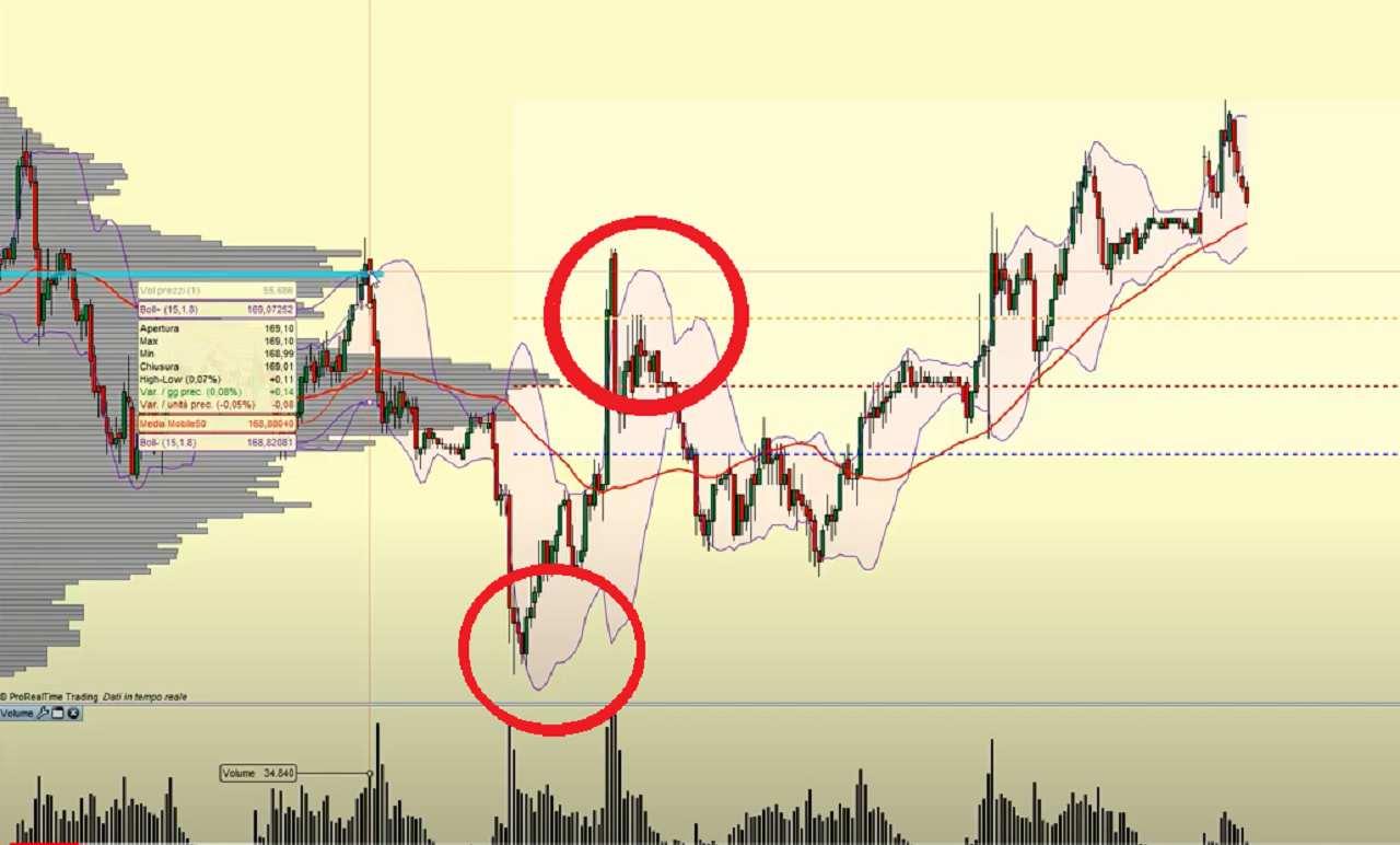 trading analisi