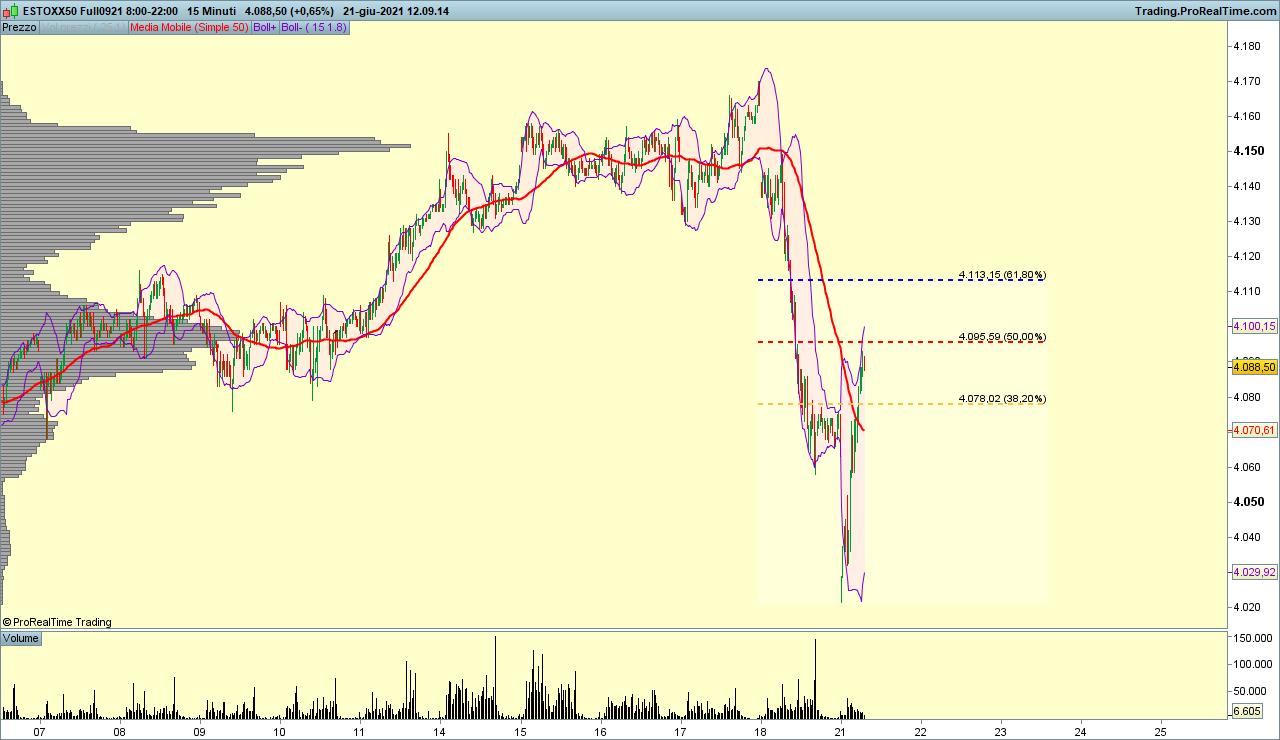 Eurostox50 volatilità