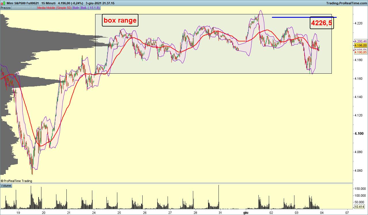 S&P500 15 min